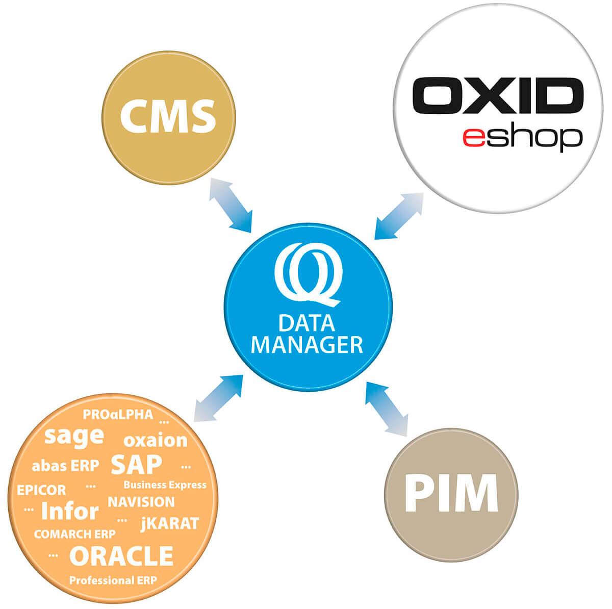 Ontraq Data Manager im Zusammenspiel mit Shop, CMS, ERP und PIM